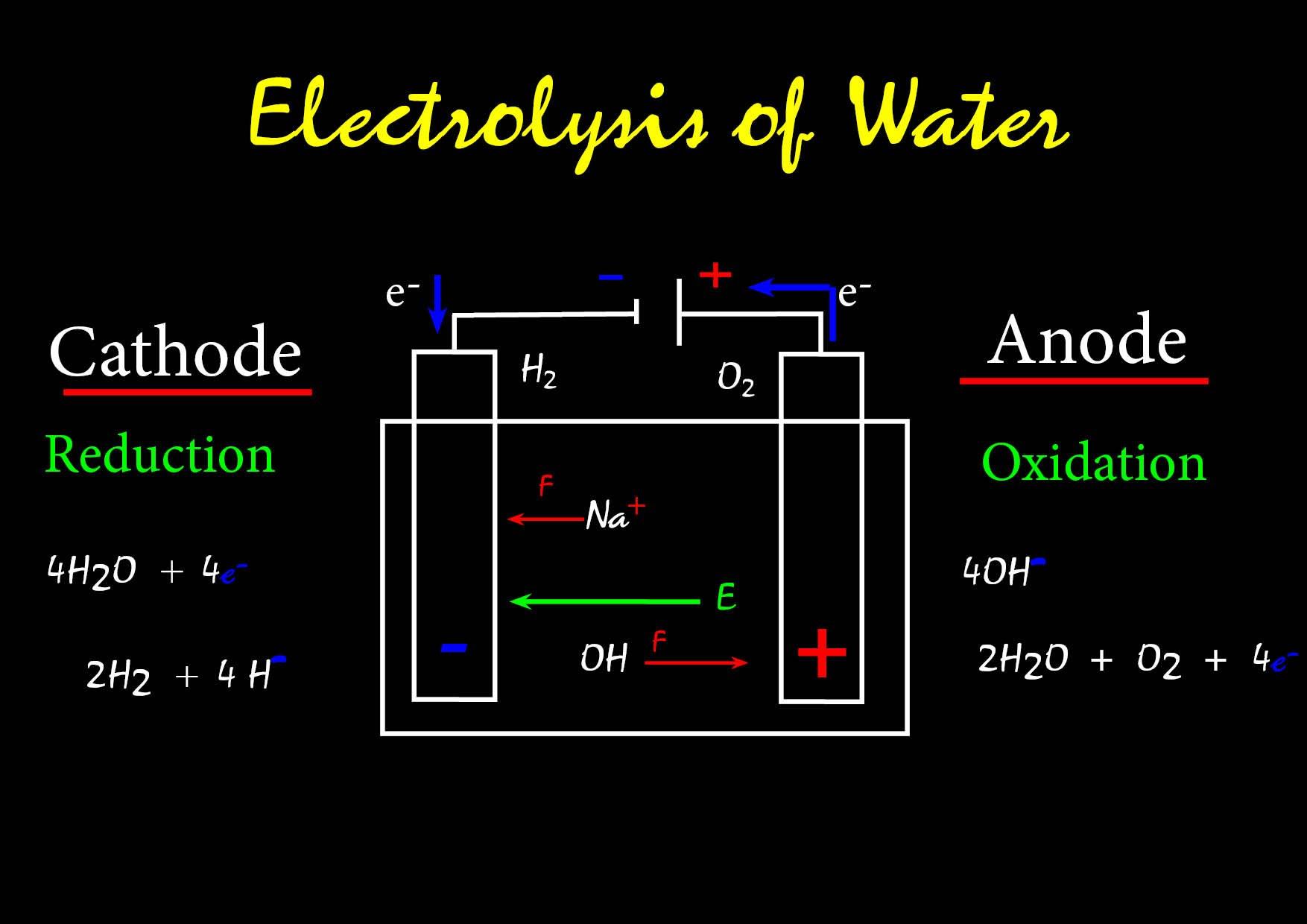 Electrolysis Water Treatment